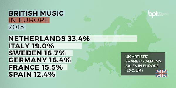 BPI british music in europe