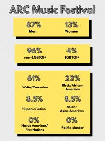 Arc Music Festival Lineup Diversity Statistics
