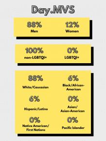 Day.MVS Lineup Diversity Statistics