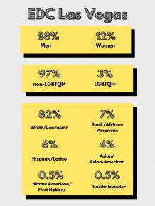 EDCLV Lineup Diversity Statistics