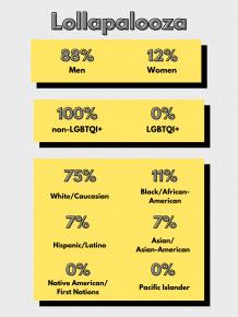 Lollapalooza Lineup Diversity