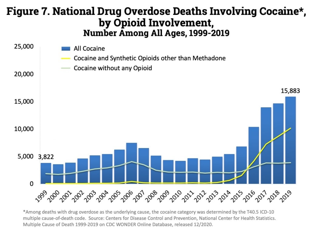 drug overdose deaths of cocaine with opioid involvement